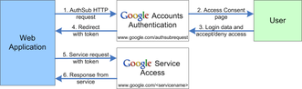 Google_auth_diagram
