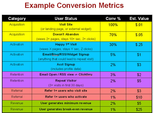 Example Conversion Metrics