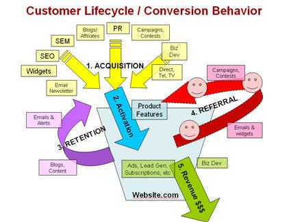 Customer_lifecycle